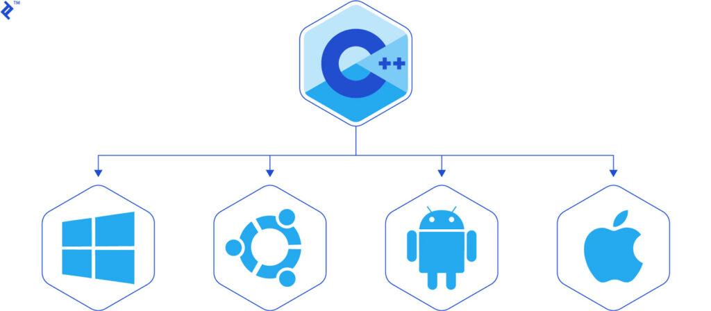 برنامه نویسی چیست و چه کاربردی دارد؟ ++C